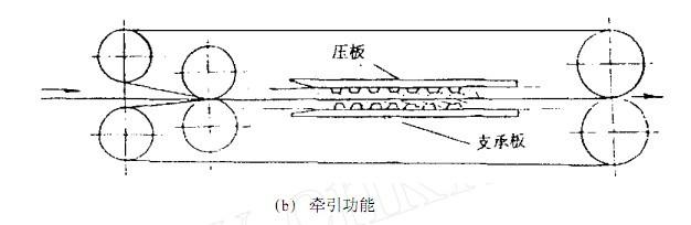 同步齿形带的研究使用现状与发展
